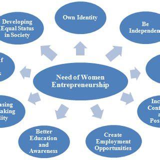 Business Models of Social Enterprise: A Design Approach to